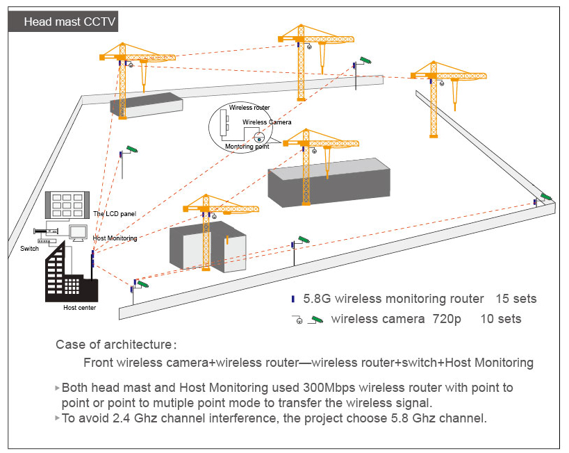 Case of Crane Monitioring